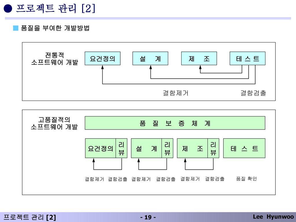● 프로젝트 관리 [2] ■ 품질을 부여한 개발방법 전통적 소프트웨어 개발 요건정의 설 계 제 조 테 스 트 결함제거 결함검출
